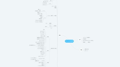 Mind Map: カーニバル第2弾