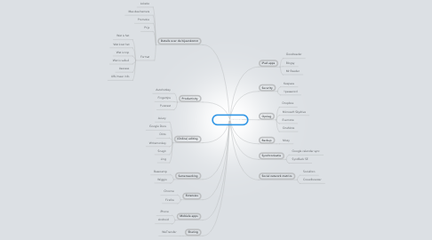 Mind Map: Tool drooling