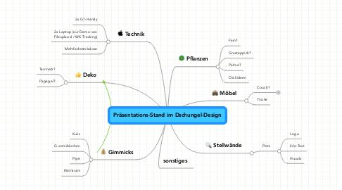 Mind Map: Präsentations-Stand im Dschungel-Design