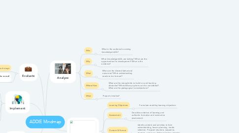 Mind Map: ADDIE Mindmap