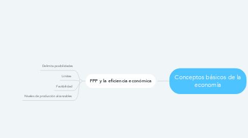 Mind Map: Conceptos básicos de la economía