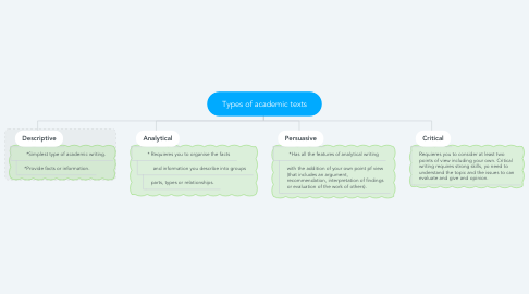 Mind Map: Types of academic texts