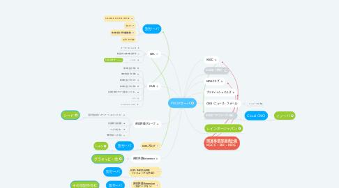 Mind Map: PROXサーバ