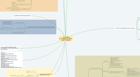 Mind Map: เคสกรณีศึกษา นางสาวสุดสวย(นามสมมุติ) อายุ29 ปี เพศหญิง