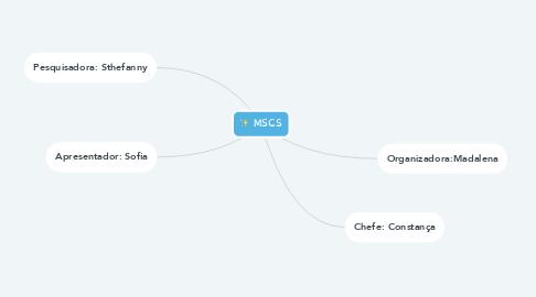 Mind Map: MSCS
