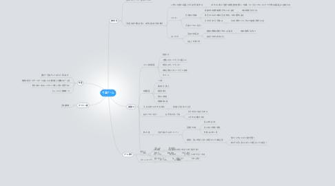 Mind Map: 弓道ゲーム
