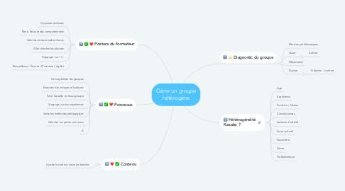 Mind Map: Gérer un groupe hétérogène