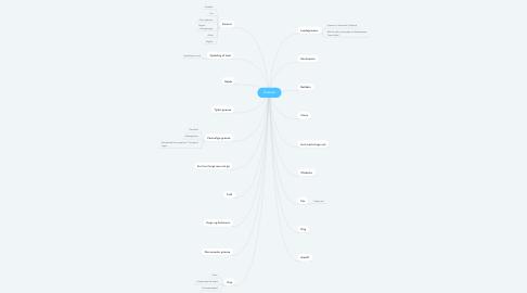 Mind Map: Grænse
