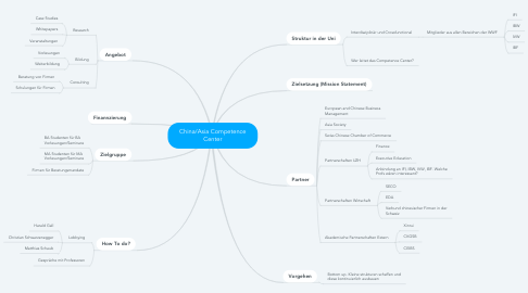 Mind Map: China/Asia Competence Center