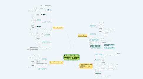 Mind Map: Tiedonhankinta tutkimus- ja kehittämistyössä / toteutus 3010 - - talvi 2020