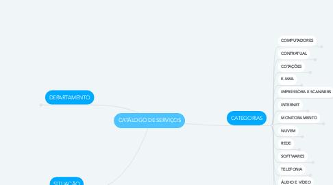 Mind Map: CATÁLOGO DE SERVIÇOS