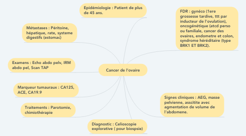 Mind Map: Cancer de l'ovaire