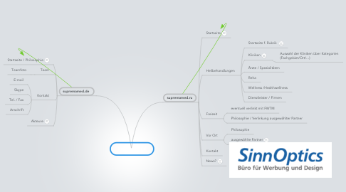Mind Map: Supremamed