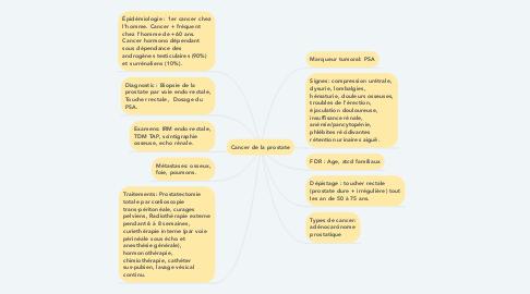 Mind Map: Cancer de la prostate