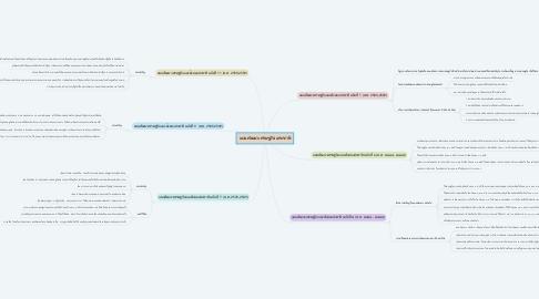 Mind Map: แผนพัฒนาเศรษฐกิจแห่งชาติ