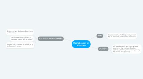 Mind Map: Hoofdbonken en schudden