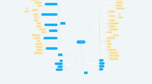 Mind Map: b+i Webseite