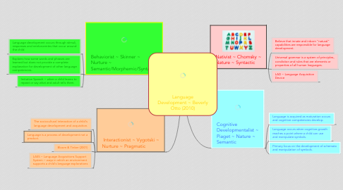 Mind Map: Language Development ~ Beverly Otto (2010)