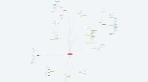 Mind Map: LINOLEUM 2020