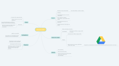 Mind Map: Encontro GRP