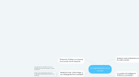 Mind Map: La digitalización en el mundo
