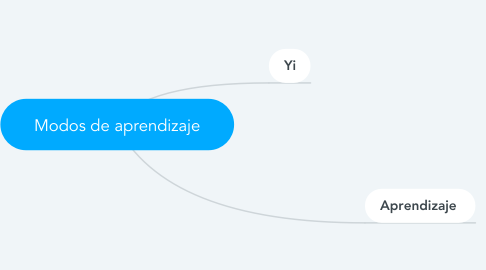 Mind Map: Modos de aprendizaje