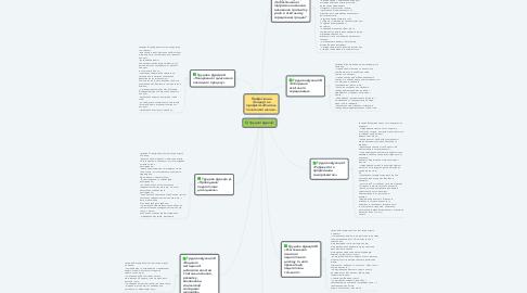 Mind Map: Професійний стандарт на професію «Вчитель початкової школи»