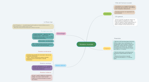 Mind Map: Notation musicale