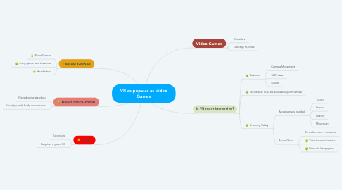 Mind Map: VR as popular as Video Games