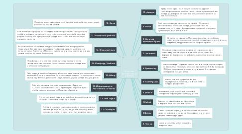 Mind Map: 18 сайтов и приложений для учителей