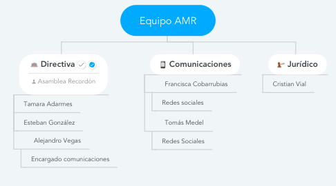 Mind Map: Equipo AMR