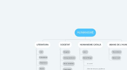 Mind Map: HUMANISME