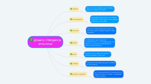 Mind Map: glosario: inteligencia emocional