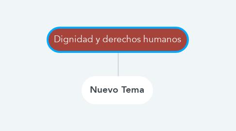 Mind Map: Dignidad y derechos humanos