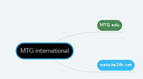 Mind Map: MTG international