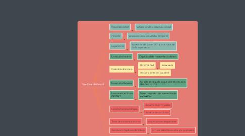 Mind Map: Preceptos de Gestalt