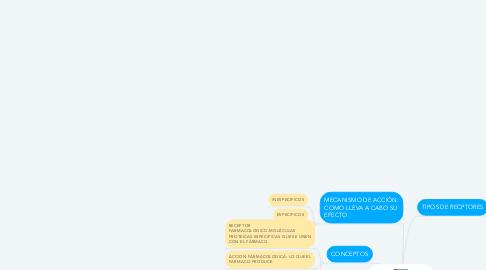 Mind Map: FARMACODINAMIA