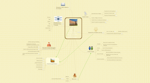 "Mind Map: Sinclair Community College - The Journey of Transformation - from a ""Teaching College"" to a ""Learning College"""