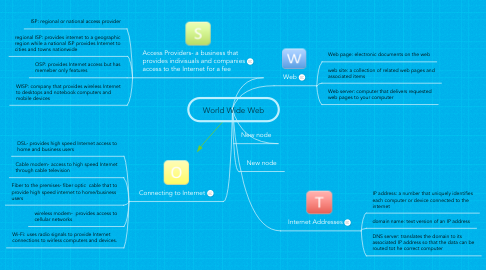 Mind Map: World Wide Web