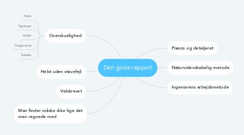 Mind Map: Den gode rapport
