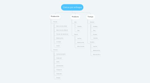 Mind Map: Costos por enfoque
