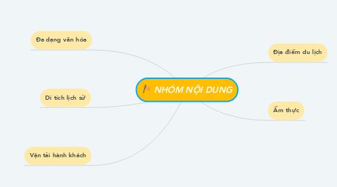 Mind Map: NHÓM NỘI DUNG