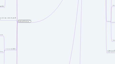 Mind Map: LUẬT DÂN SỰ