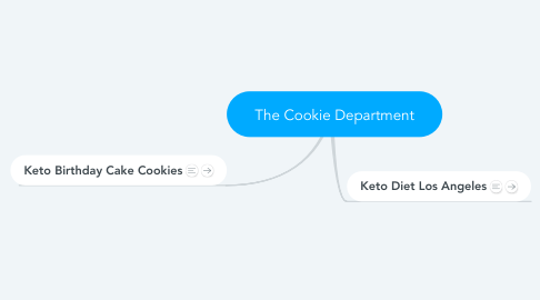 Mind Map: The Cookie Department