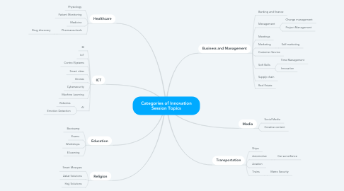 Mind Map: Categories of Innovation Session Topics