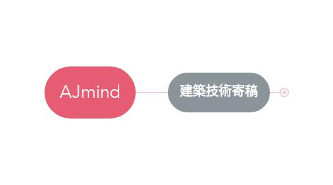 Mind Map: AJ