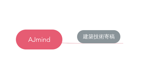 Mind Map: AJmind