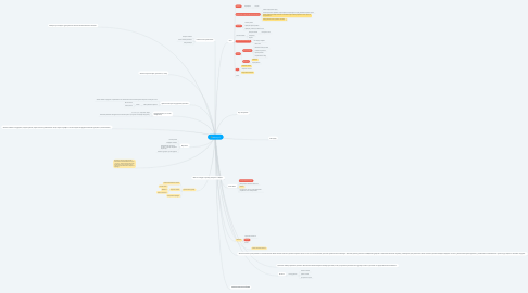 Mind Map: Delivery IS