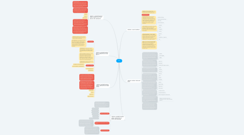 Mind Map: MIL
