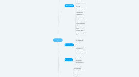 Mind Map: категоризация
